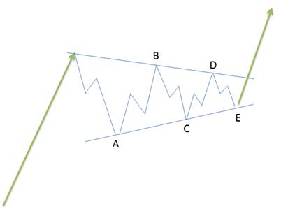 USDJPY en vue court terme : un triangle de continuation haussière