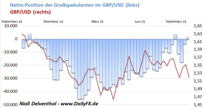 GBP/USD: Erwarten die Großspekulanten eine baldige Zinserhöhung?