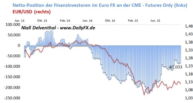 EUR/USD: Woche wichtiger US-Konjunkturdaten ist gestartet