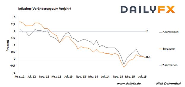 EUR/USD: Deutsche Teuerungsrate wird tiefer erwartet