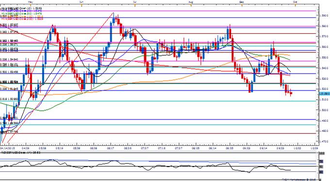GBP/USD May Low (1.5088) on the Radar Ahead of BoE Carney Speech