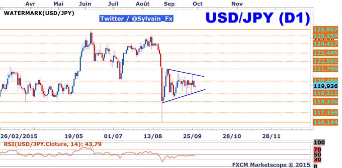USD/JPY: L'indice de confiance des consommateurs de 16h00 devrait animer le taux de change.