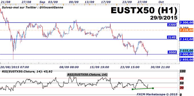CAC40 : l'indice Eurostoxx50 tient encore le support pluri-annuel et critique à 3000 points.