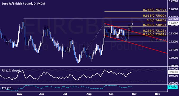 EUR/GBP Technical Analysis: Upswing to Yield Short Trade Setup