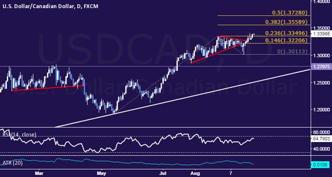 USD/CAD Strategy: Long Trade Triggered Near 1.34