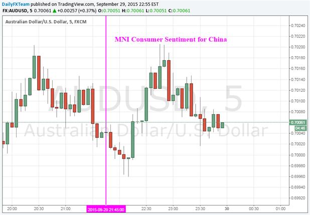 Aussie Dollar Shows Tepid Reaction to China Consumer Sentiment Data