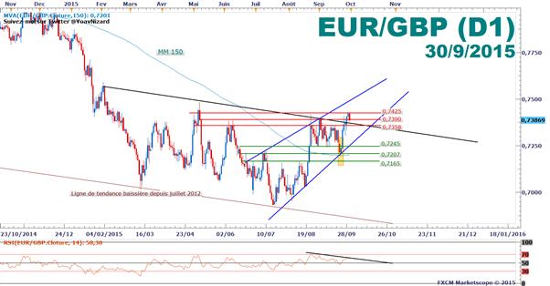 EUR/GBP : Repli technique sur résistance après l'IPC en Zone Euro