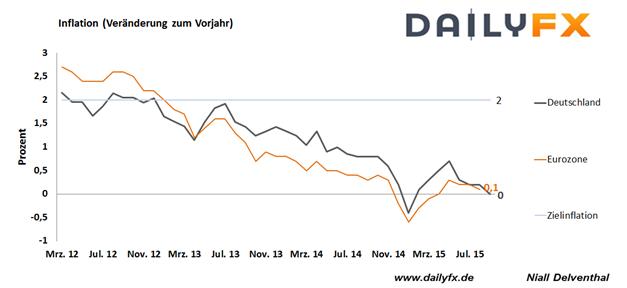 EUR/USD: Inflation in Deutschland sackt auf Null Prozent - folgt die Teuerungsrate der Eurozone?