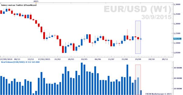 Forex : Rapport sur le volume d'échange réel des paires majeures au 30 septembre 2015