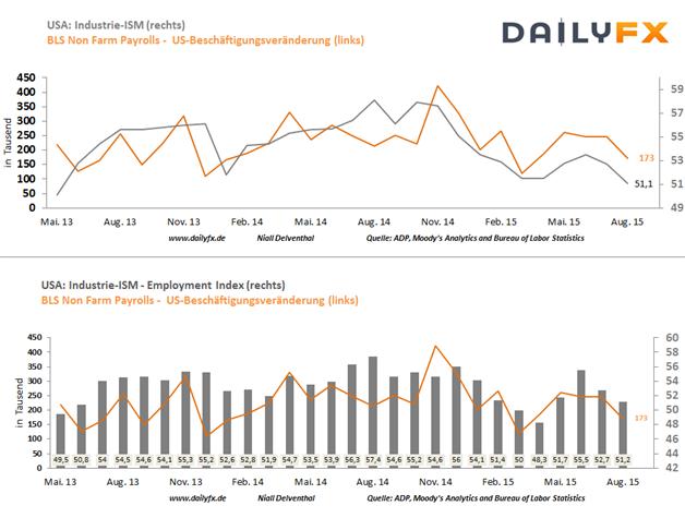 EUR/USD: ISM-Herstellungsbericht - der letzte Hint vor den US-Arbeitsmarktdaten