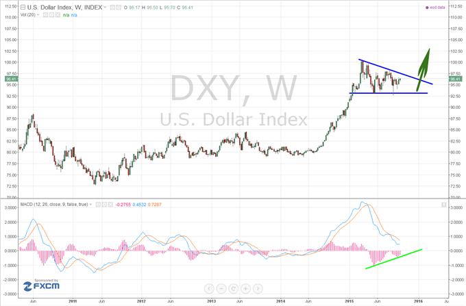 Dollar US : Une tendance haussière de fond qui peut se relancer avec le NFP de septembre