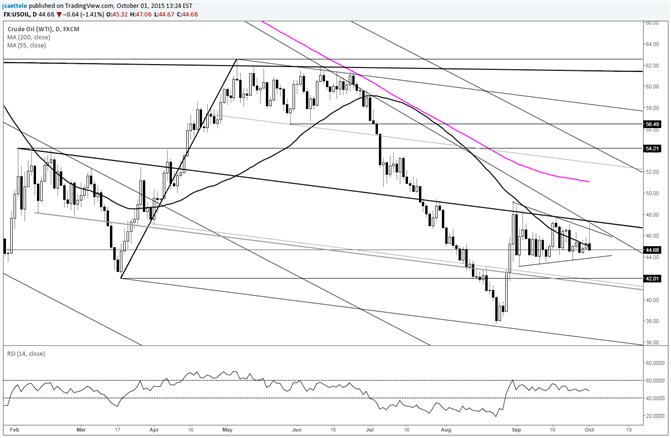 Crude: Dreieck ab August-Hoch ist eine Möglichkeit