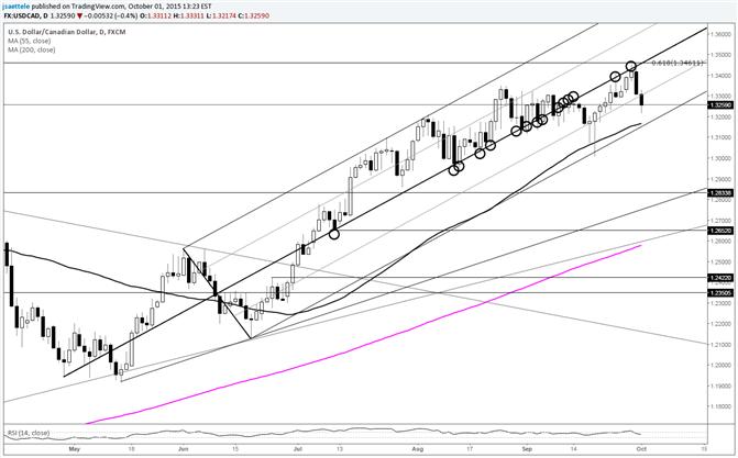 USD/CAD Follows Through on Reversal from Fibonacci Area