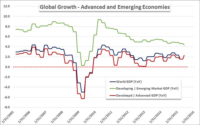 Data forex lihat global