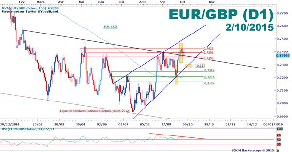 EUR/GBP_:_Le_cours_teste_une_ligne_d'inversion_de_polarité