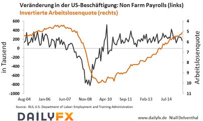 EUR/USD: Tag des US-Arbeitsmarktberichts -Stützung oder Schwächung der Zinsfantasien?