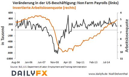 EUR/USD: US-Arbeitsmarkt schwächelt - was bietet die kommende Woche?
