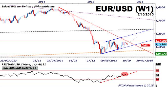 Euro-Dollar_:_le_rapport_NFP_de_septembre_permettra_une_cassure_du_range_de_trading_actuel