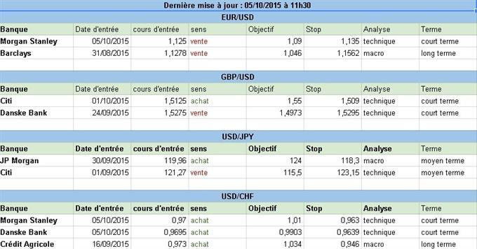 Comment sont positionnées les grandes banques sur le Forex au début de cette semaine du 5 octobre 2015 ?