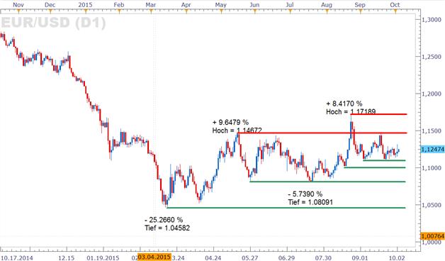 EUR/USD: Dollar startet stolpernd in die Woche