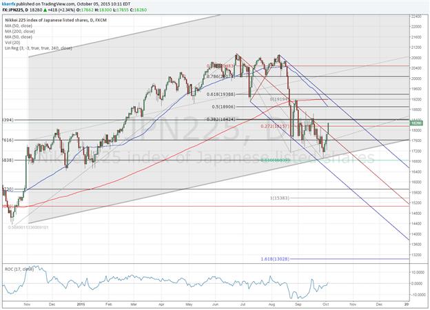 Price & Time: Nikkei 225 Reverses From Key Time & Price Symmetry