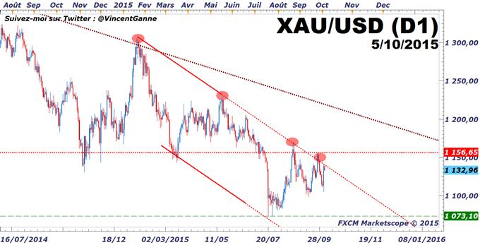 """Once d'or : le cours du métal jaune, entre Dollar US et """"aspect refuge"""" neutralisé"""