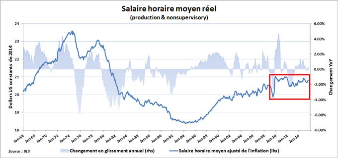 Les NFPs de septembre font réapparaître la faiblesse sous-jacente du marché du travail américain