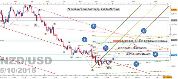 NZD/USD : La vue de marché selon les vagues d'Elliott et les fourchettes d'andrews