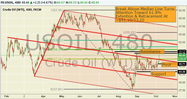 WTI Crude Oil Price Forecast: 2-Month Closing High Turns Focus on $50