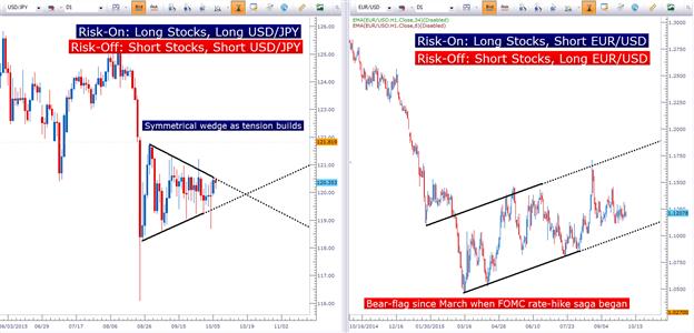 Market talk forex