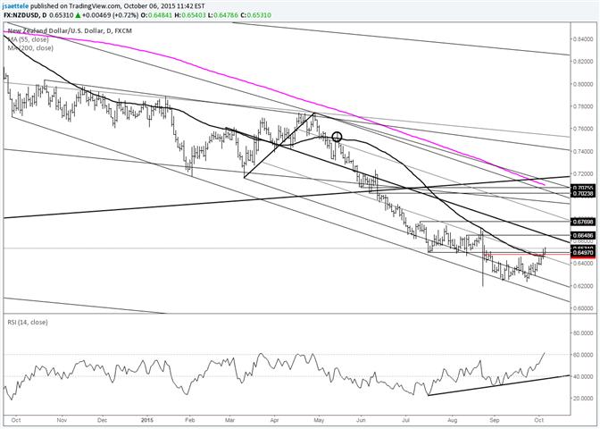 NZD/USD Following Through on Inside Month Reversal Warning