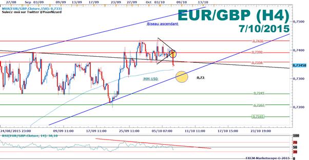 EURGBP : Sortie par le bas d'un triangle symétrique