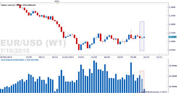 Forex : Rapport sur le volume d'échange réel des paires majeures au 7 octobre 2015