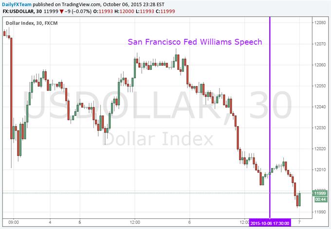 US Dollar Unimpressed as Fed's Williams Talks Up 2015 Rate Hike