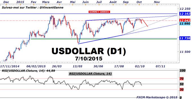 Forex : le repli du Dollar US se fait de manière inégale face aux monnaies nationales