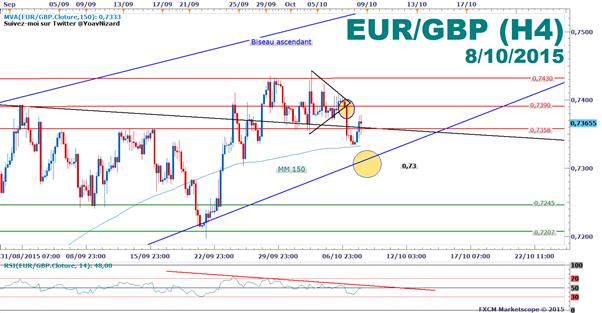 EUR/GBP : Le cours rebondit après l'intervention accommodante de la Banque d'Angleterre