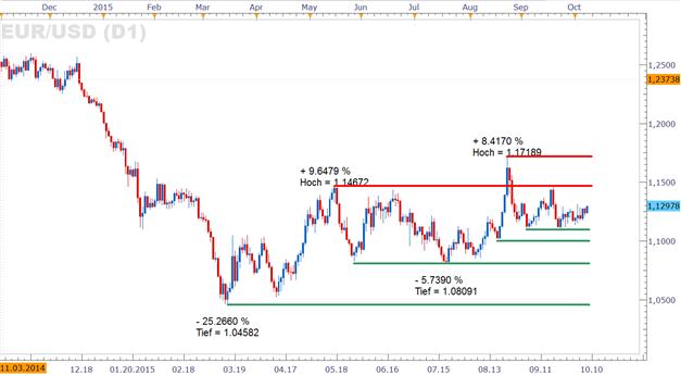 EUR/USD: Weist das FOMC Sitzungsprotokoll auf Baustellen der US-Wirtschaft?