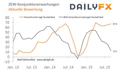 EUR/USD: Triggert die US-Inflation in der nächsten Woche weitere Enttäuschungen?
