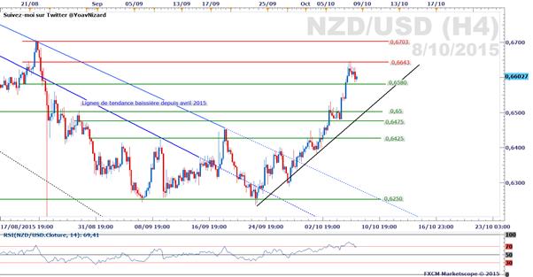 NZD/USD_:_Le_kiwi_profite_du_rebond_des_Matières_Premières