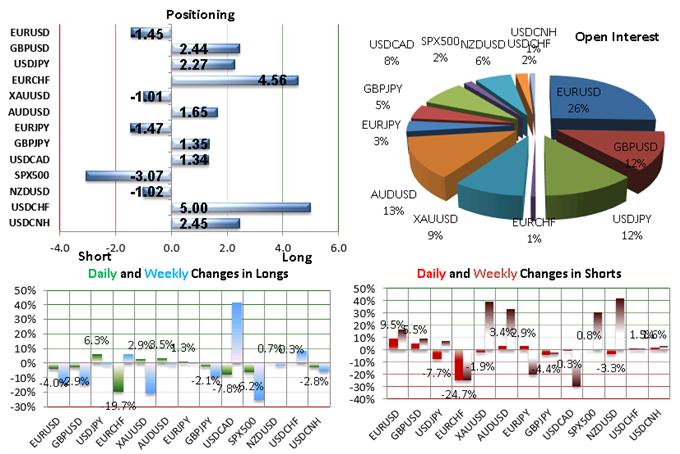 SSI FXCM : Le positionnement des traders sur les paires de devises majeures au jeudi 8 octobre 2015