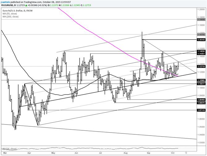 EUR/USD Tests Short Term Trendline and Fibonacci Resistance