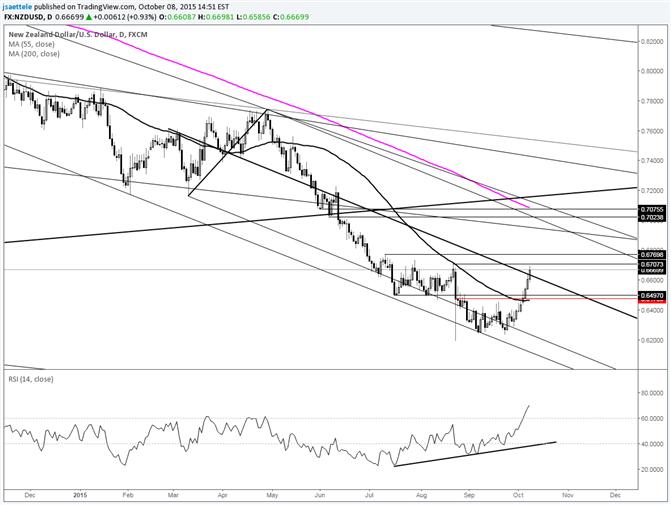 NZD/USD Threatens August High