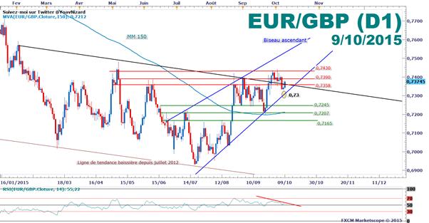 EUR/GBP : Le cours teste un pivot à 0,7358£