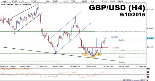 GBP/USD_:_Le_cours_poursuit_sa_hausse_après_la_Banque_d'Angleterre_et_les_Minutes_de_la_Fed