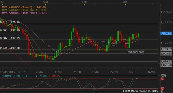 Oil, Kupfer steigen mit erhöhter Nachfage, tiefem USD; Gold volatil mit Fed-Note
