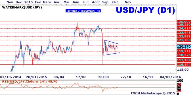 USD/JPY: spéculation sur un nouveau QE japonais, TPP, relance haussière de l'USD/JPY?
