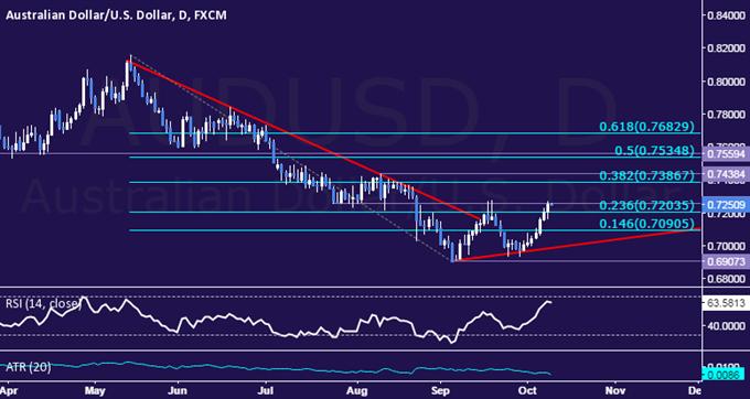 AUD/USD Technical Analysis: Longest Win Streak in 2 Years