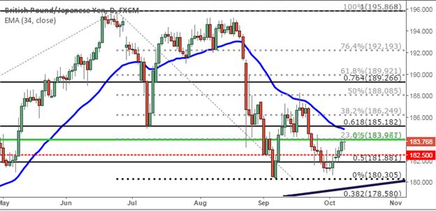 GBP/JPY Technical Analysis: Fibonnaci Resistance Offers Short-Side Setup