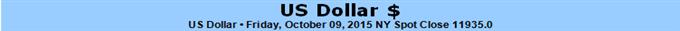 US Dollar Risks Major Bearish Reversal after Worst Drop in 4 Months