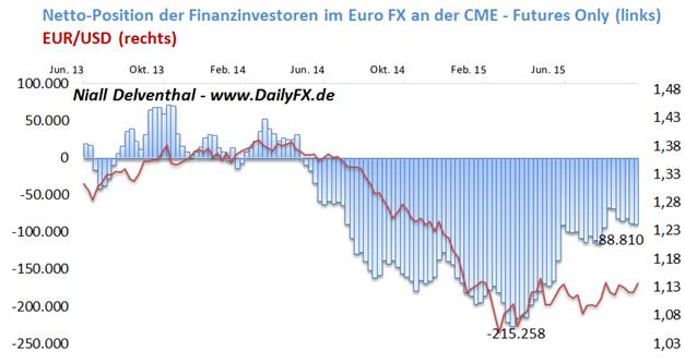 EUR/USD heute zwischen Zinstauben und Falken